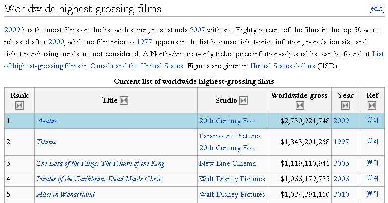 The twenty grossing movies of all time